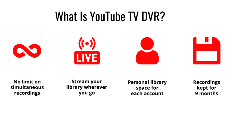 YouTube TV DVR features