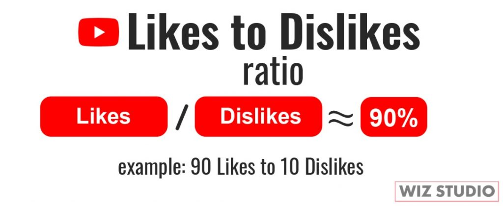Likes to dislikes ratio YouTube is about 90 percent