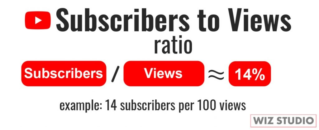 Subscribers to views Ratio YouTube is roughly 15 percent