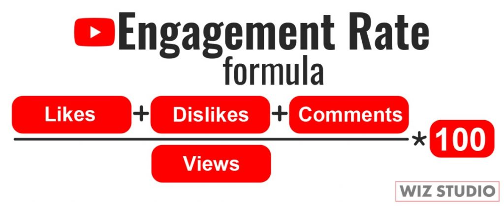 Engagement rate YouTube: add likes, dislikes, comments divide by views multiply by 100