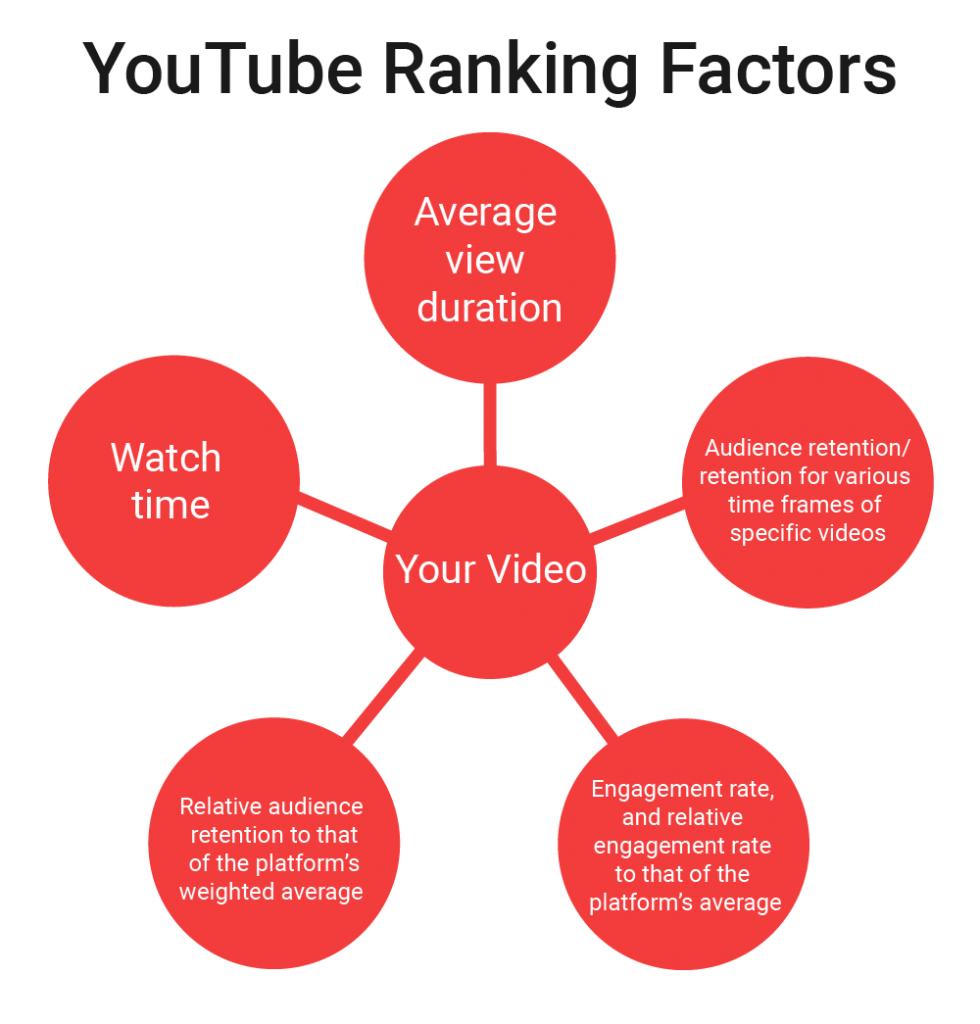 youtube ranking factors and vital indicators of youtube's algorithm